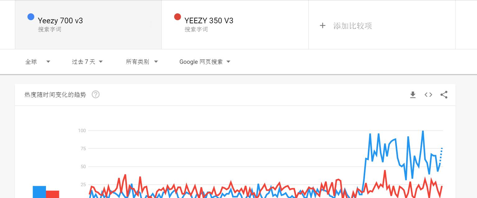 Google-Yeezy-700-v3